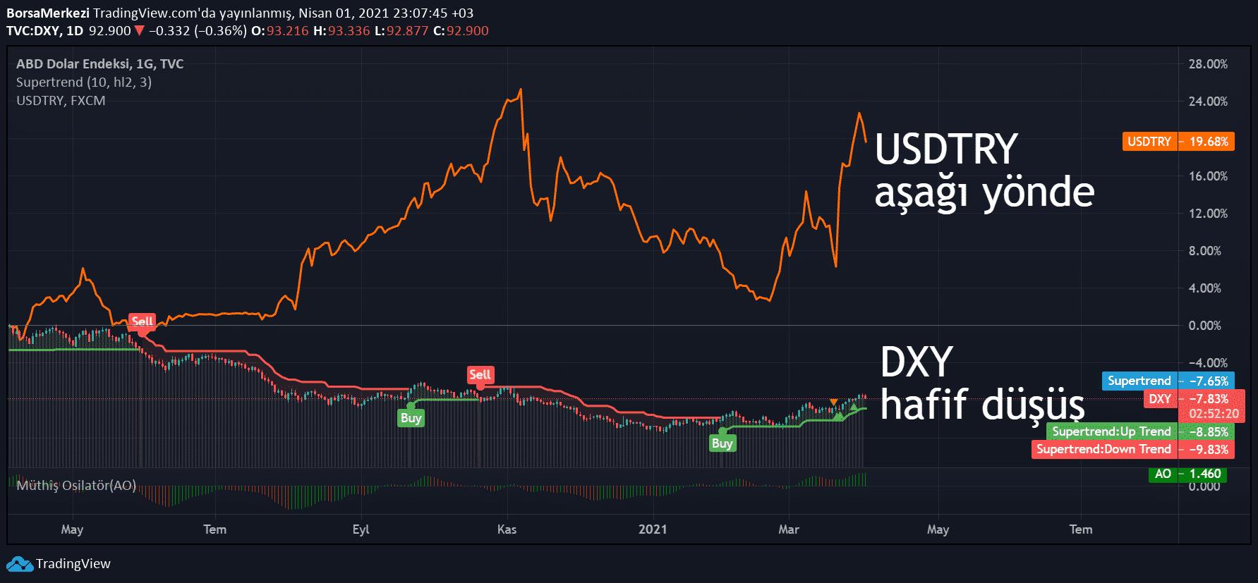 dxy dolar endeksi