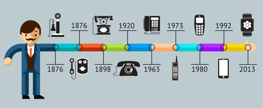 telefonun evrimi