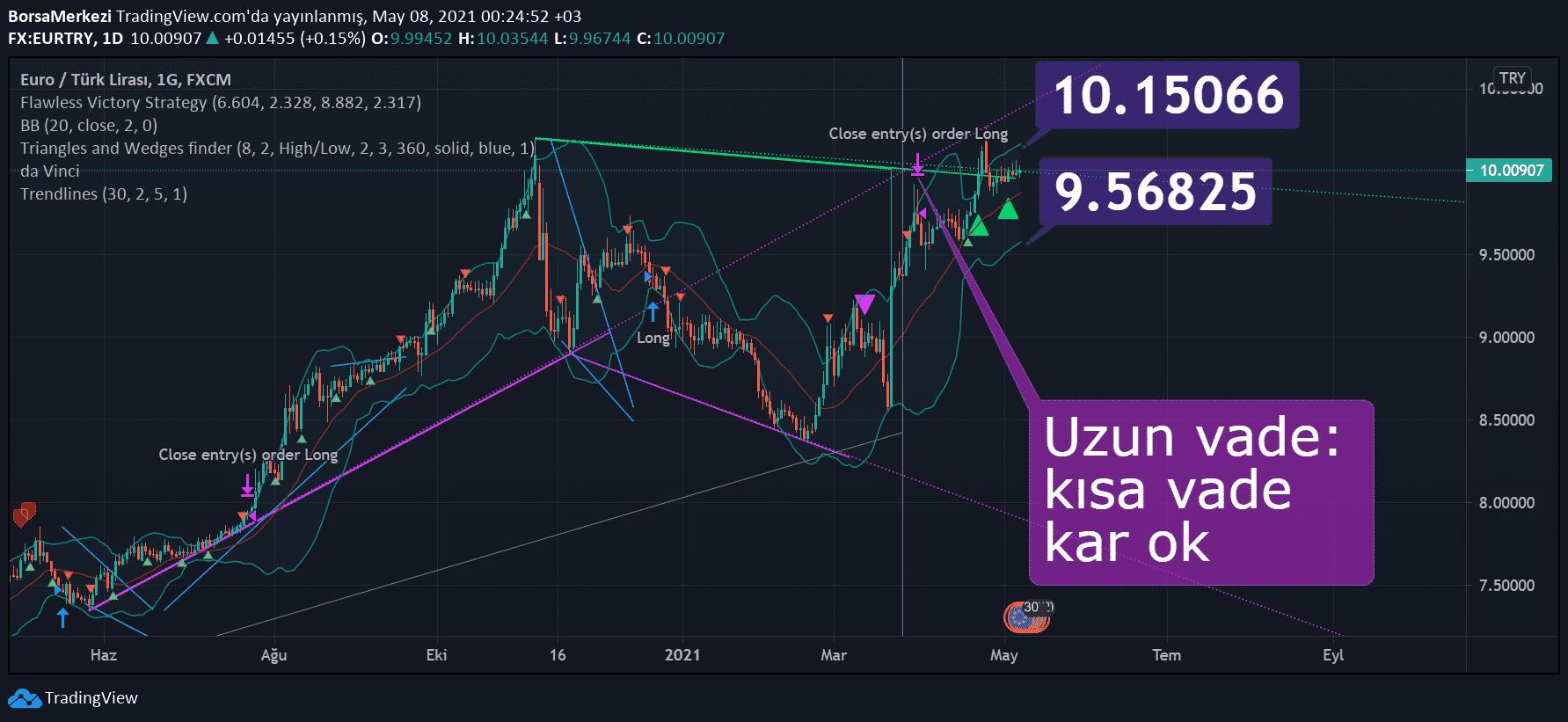 eurtry euro tl