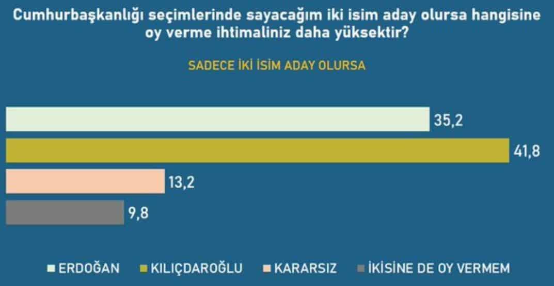 cumhurbaşkanlığı kılıçdaroğlu