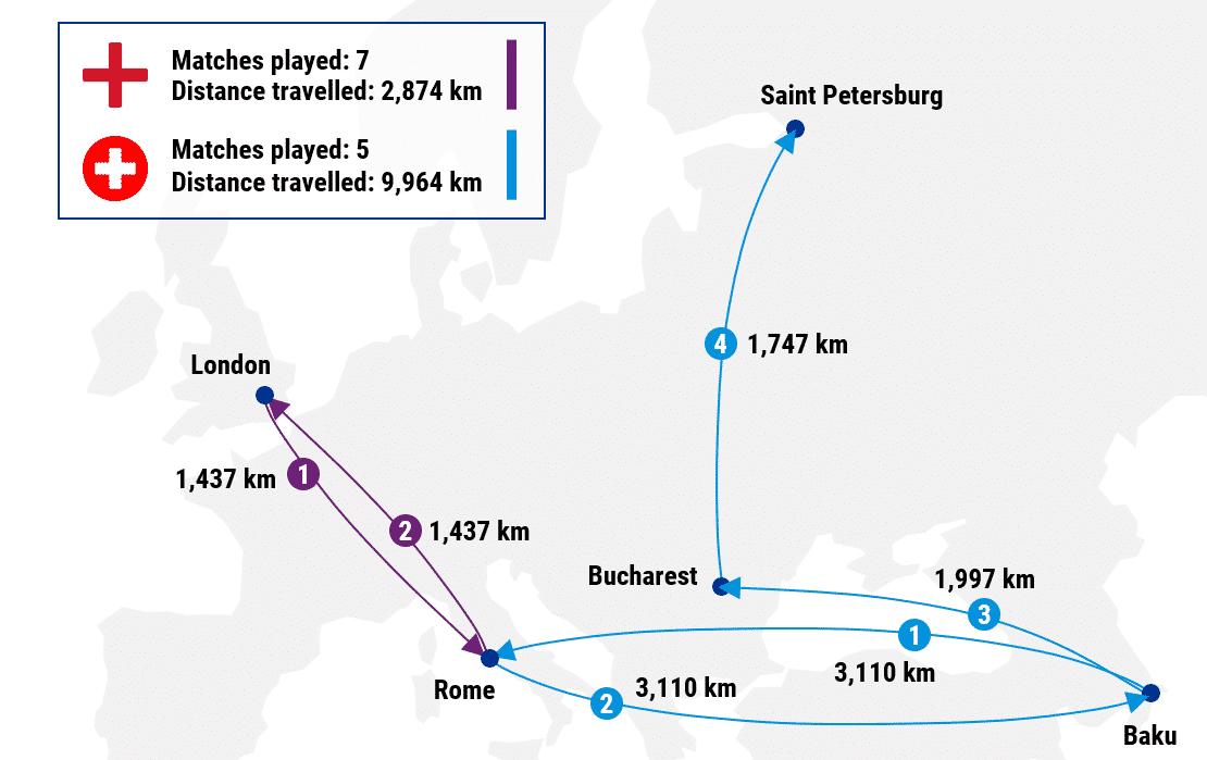 match distance