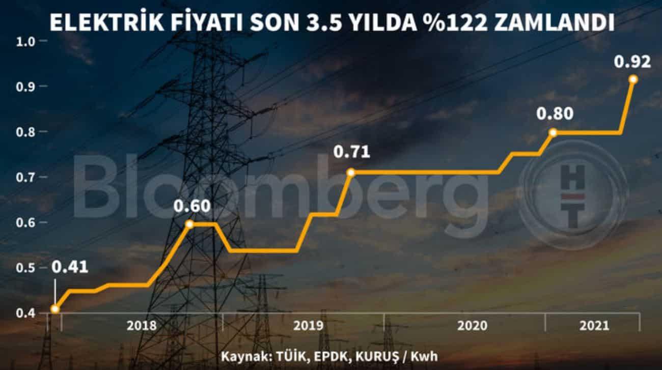 elektrik fiyat