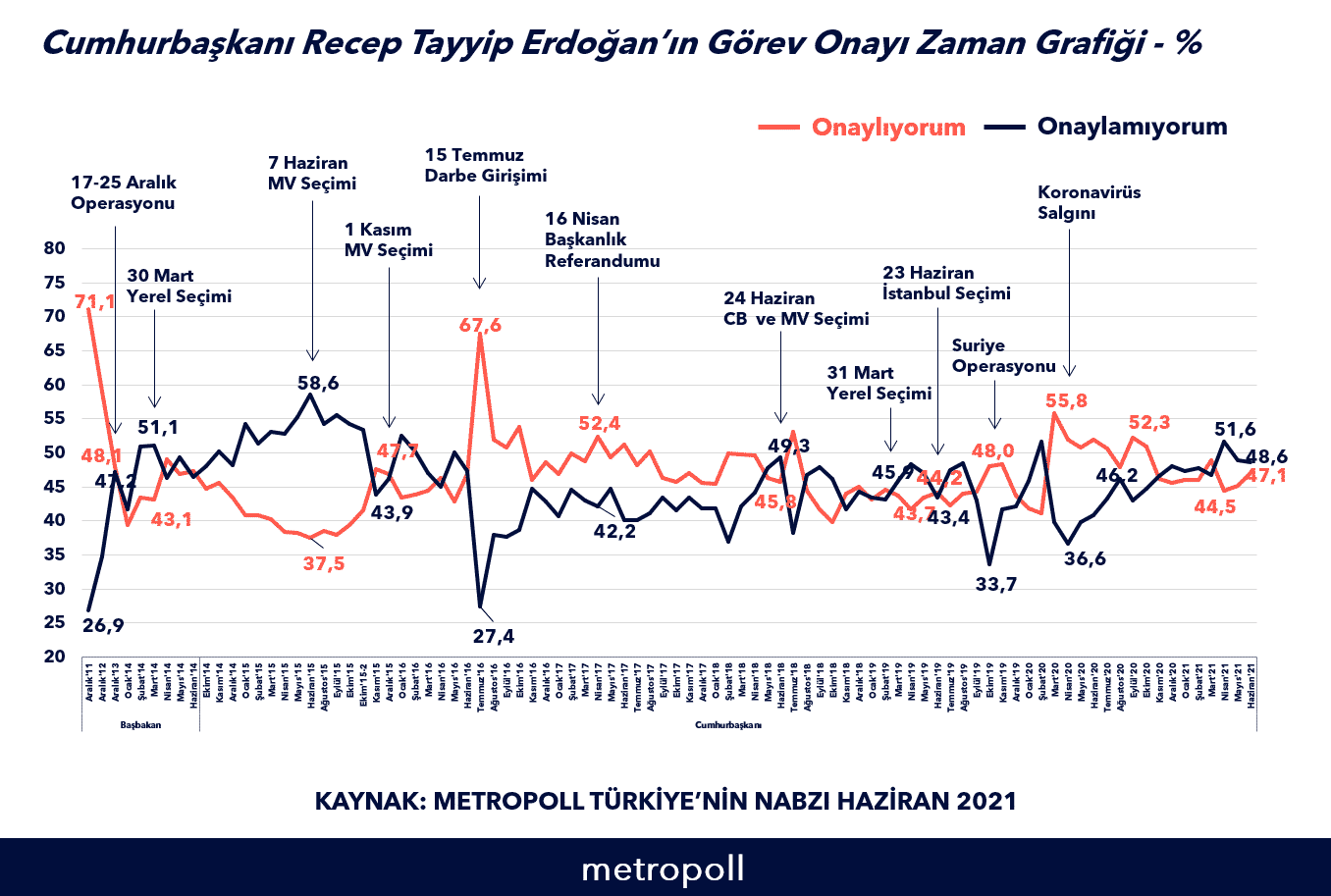 erdoğan görev onayı