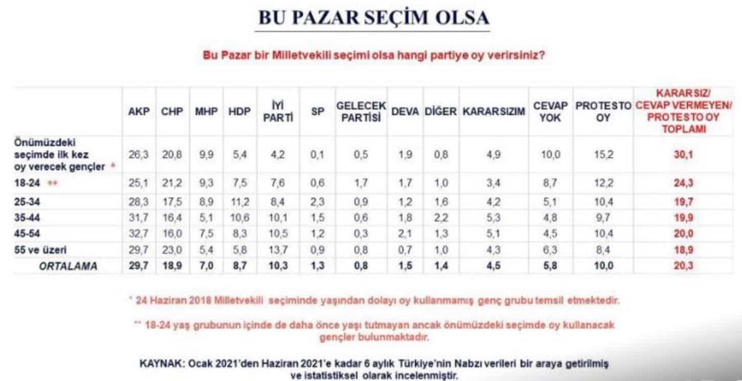 seçim anketi ortalamaları