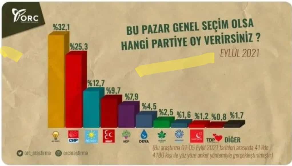 Orc anketi