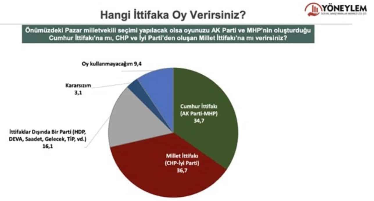 seçim anketi ittifak