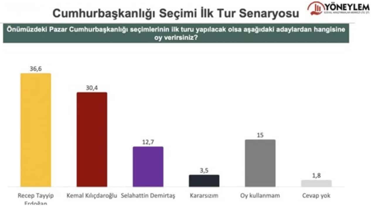 cumhurbaşkanı seçim anketi