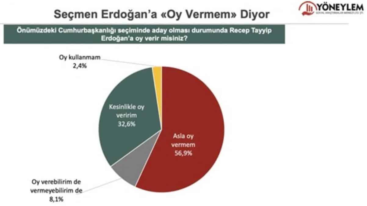 erdoğan oy