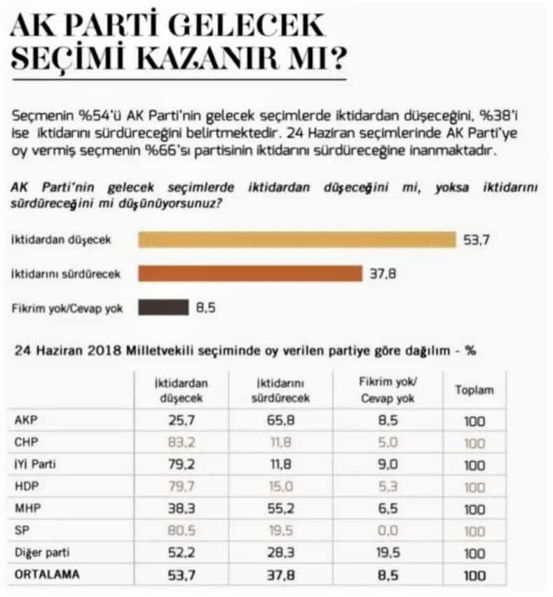 seçim anketi ak parti