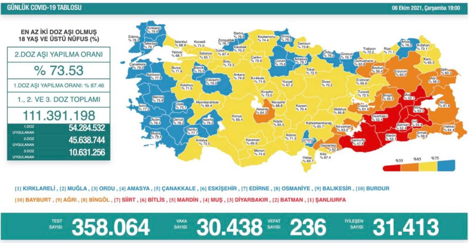 türkiye aşılama oranları
